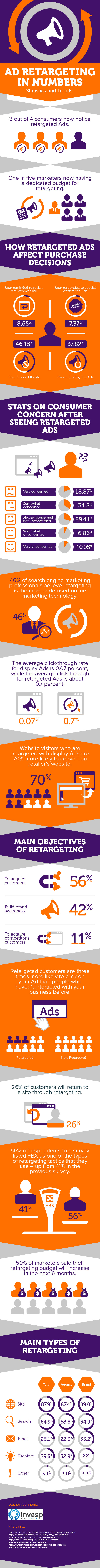 Ad Retargeting in Numbers  - Statistics and Trends