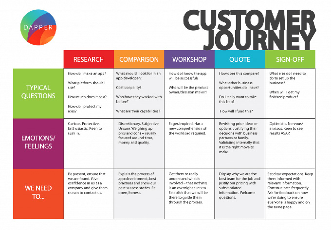 carbón reembolso Renacimiento  Customer Journey Mapping – Six Steps to Creating The Complete Customer  Journey Maps