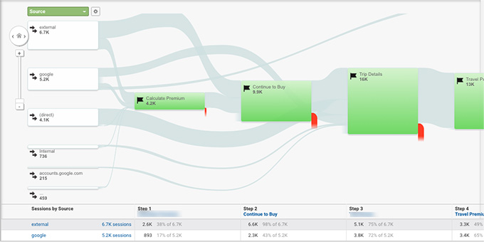 Six Steps to Creating The Complete Customer Journey Maps