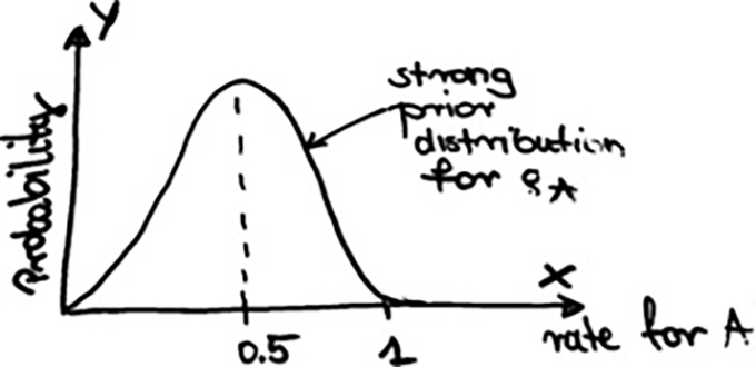 Bayesian vs Frequentist A/B Testing – What's the Difference?