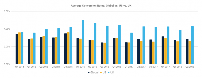 The Average Website Conversion Rate by Industry (updated