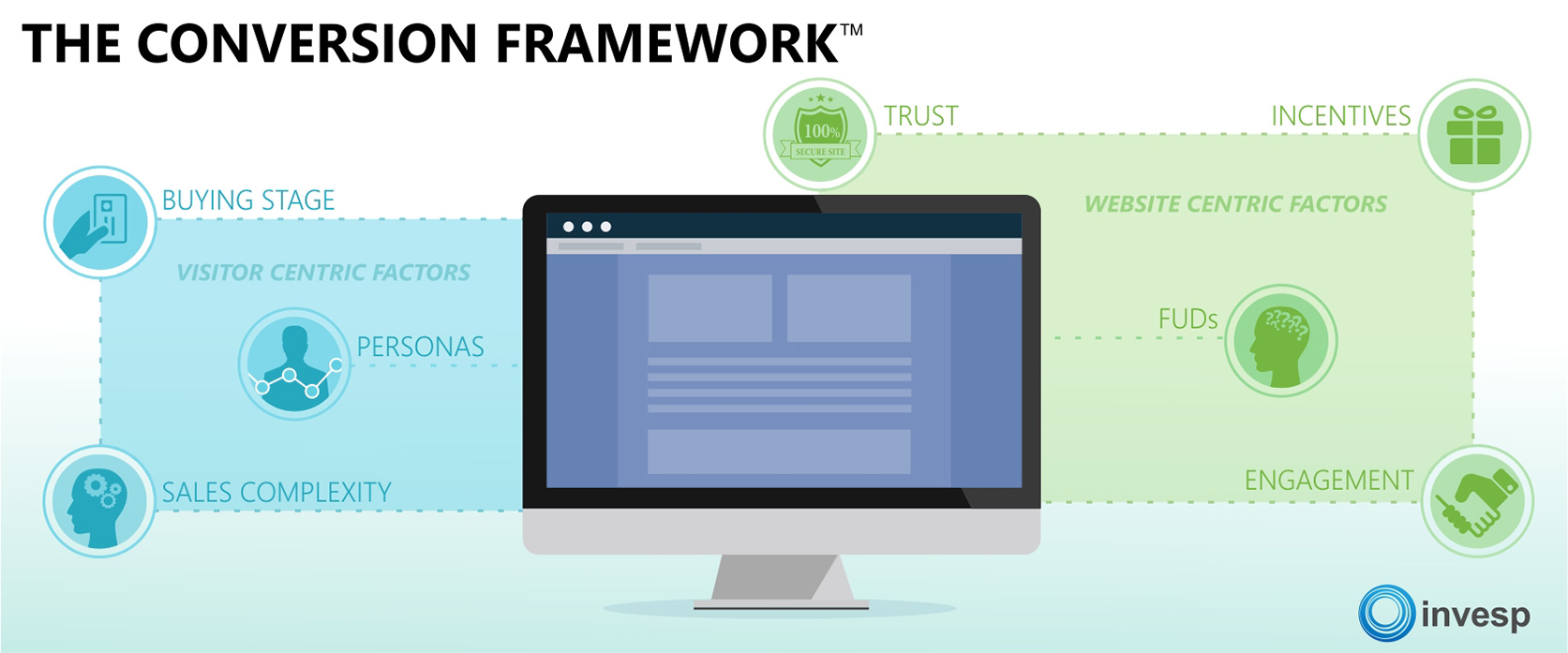 The conversion framework by Invesp