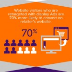 Ad Retargeting in Numbers – Statistics and Trends