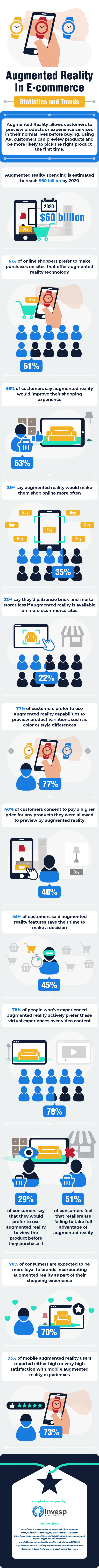 Augmented Reality in E-commerce – Statistics and Trends