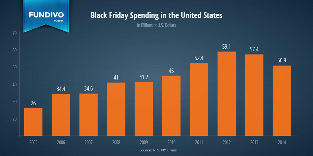 black friday spending chart