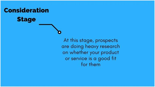 Consideration stage of buyer journey