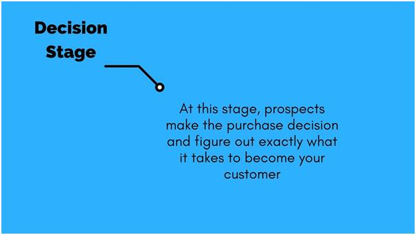 Decision stage of buyer journey