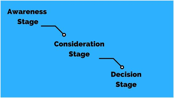 The stages of buyer journey