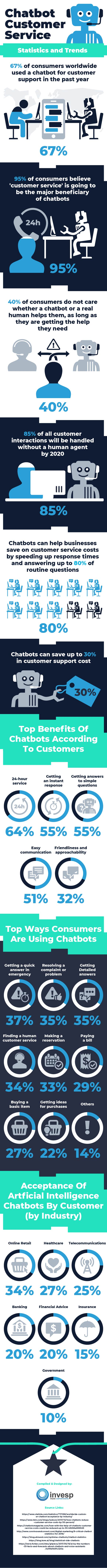Chatbot Customer Service – Statistics and Trends