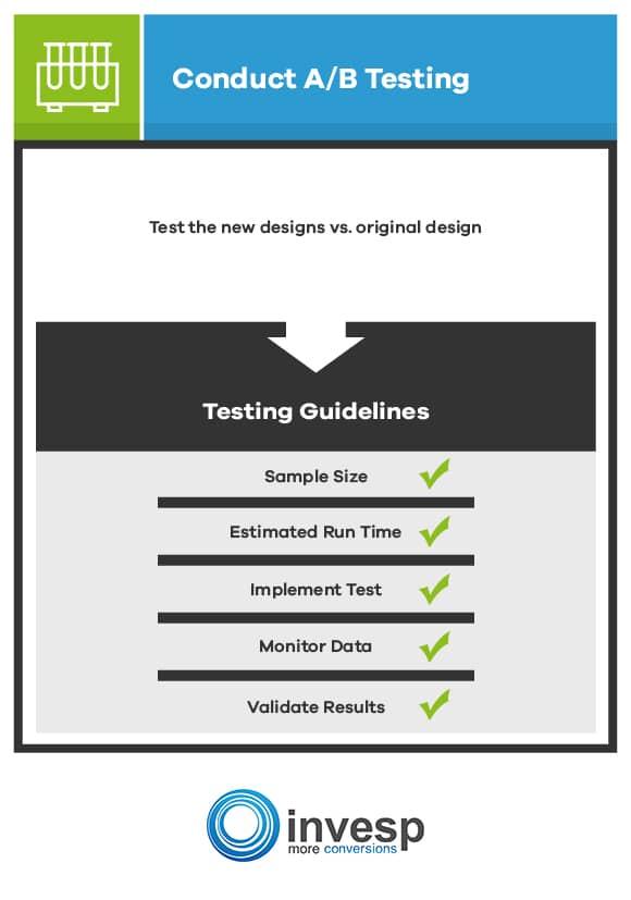 Conduct A/B Testing Conversion Optimization System