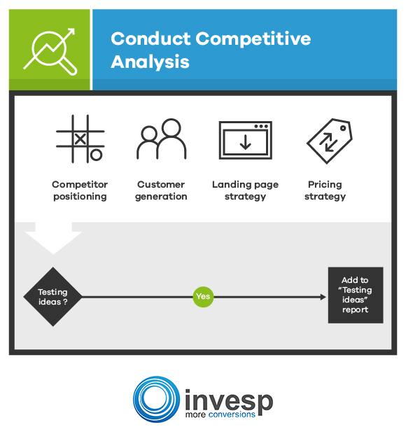 Conduct Competitive Analysis Conversion Optimization System