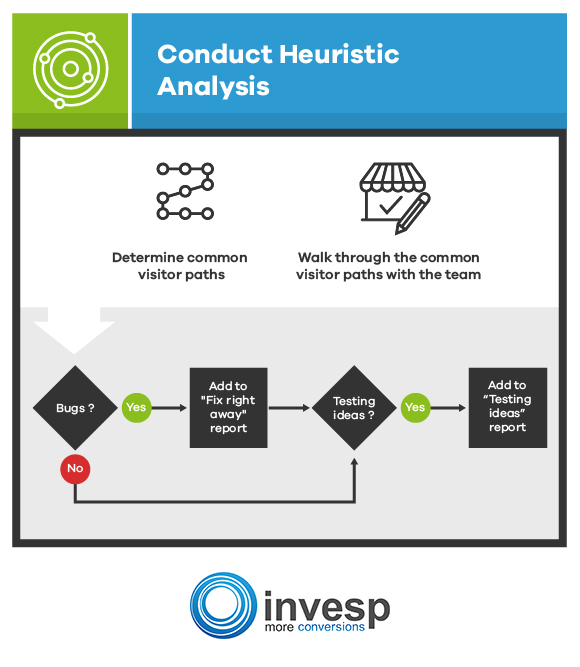Conduct Heuristic Analysis Conversion Optimization System