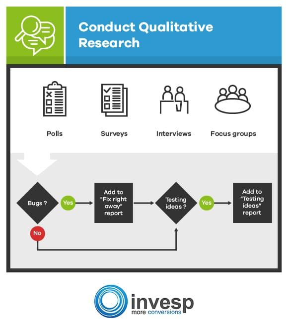 Conduct Qualitative Research Conversion Optimization System