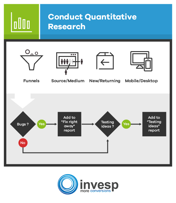 Conduct Quantitative Research Conversion Optimization System