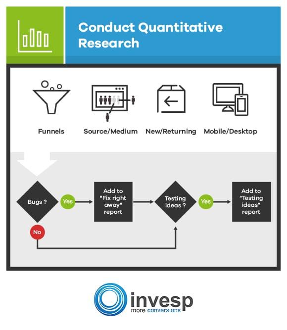 Conduct Quantitative Research Conversion Optimization System