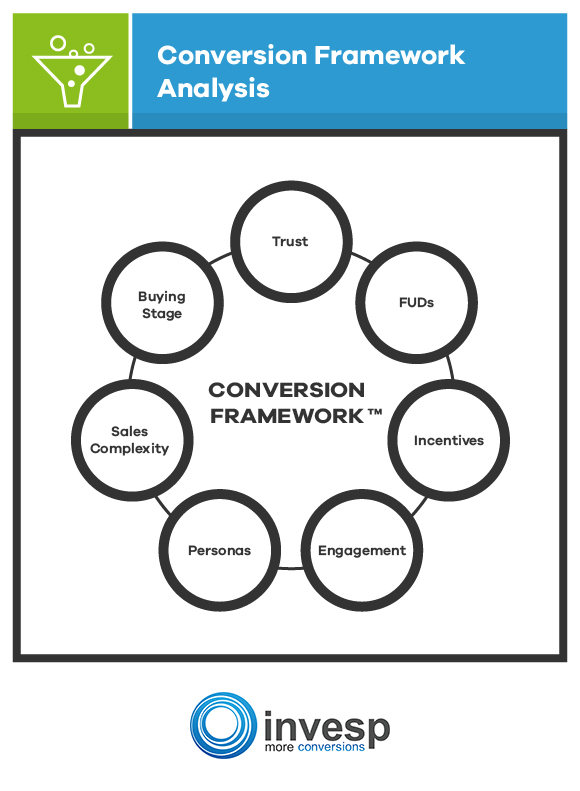 Conversion Framework by Invesp