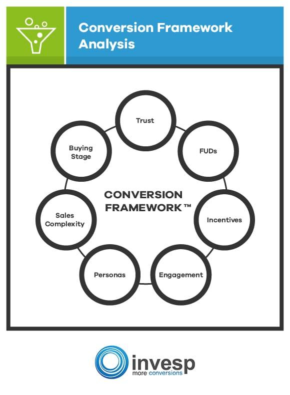 Conversion Framework by Invesp