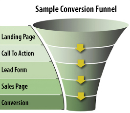 conversion funnel showing the steps in the conversion path