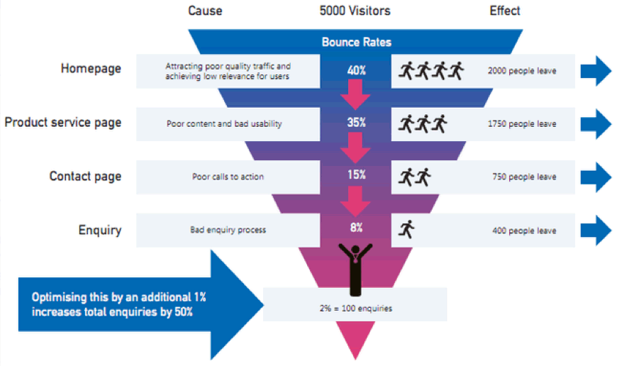 conversion funnel showing where customers are lost
