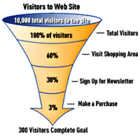 Conversion funnel showing percentages of visitors who pass each point in the funnel.