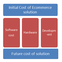 cost-ecommerce-solution