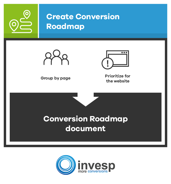 Create Your Conversion Roadmap Conversion Optimization System