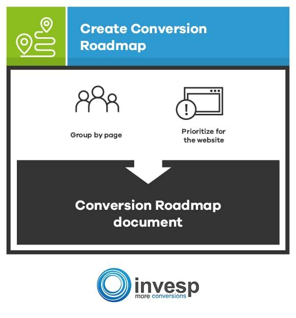 Create Your Conversion Roadmap Conversion Optimization System