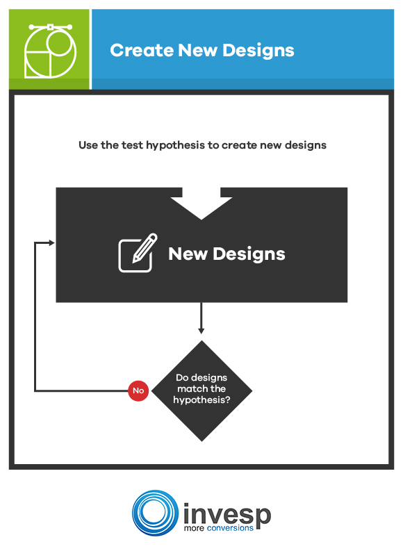Implement the Hypothesis Using New Designs Conversion Optimization System