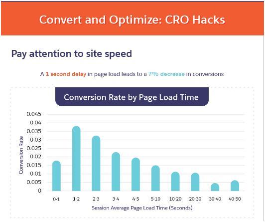 cro-site-speed