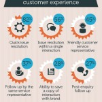 The Importance of Providing a Great Customer Experience [Infographic]