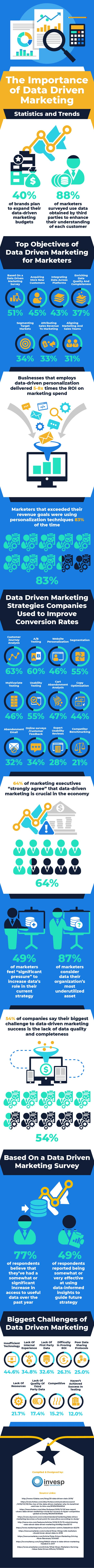 The importance of data driven marketing – Statistics and Trends