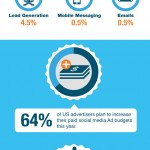Digital Ad Spending – Statistics and Trends [Infographic]