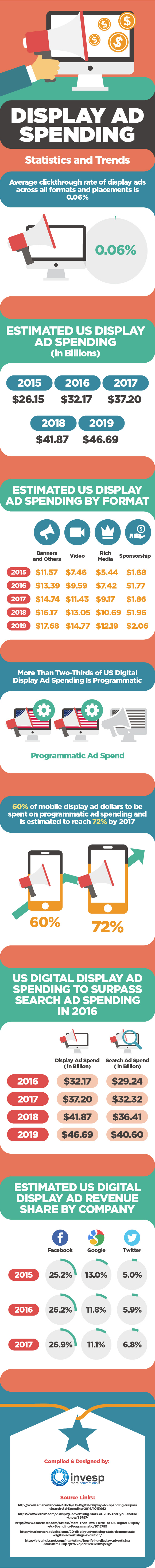 US Digital display ad spending
