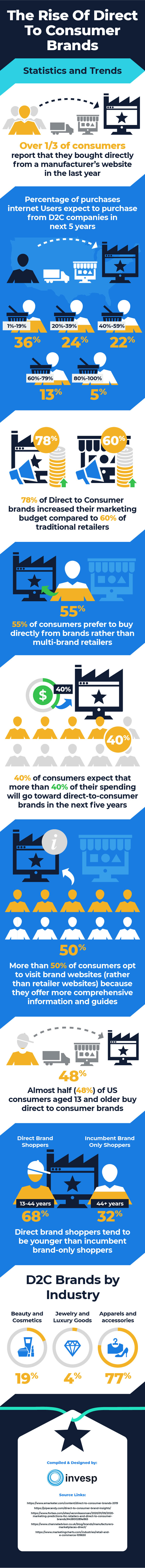 The Rise of Direct to consumer brands – Statistics and Trends