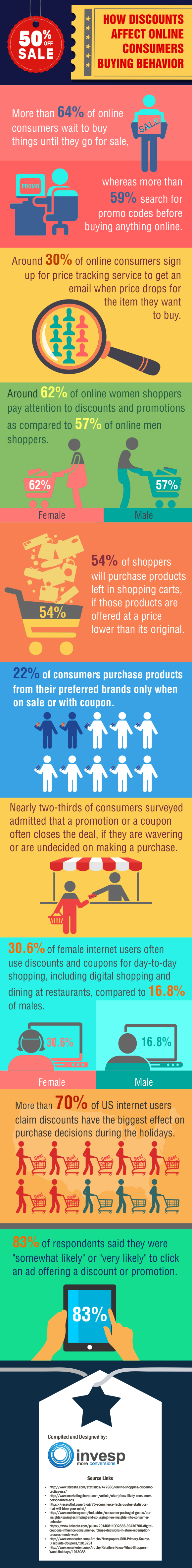 How discounts affect online consumer buying behavior