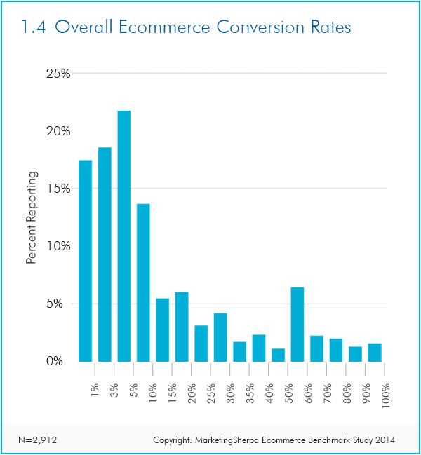ecommerce conversion rate chart