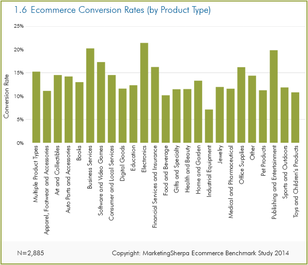 Ecommerce comversion rate by Product category