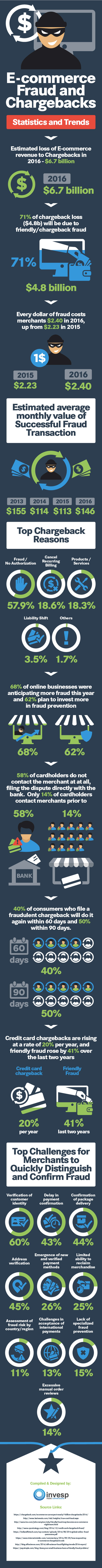 Ecommerce Fraud and Chargeback - Statistics and Trends