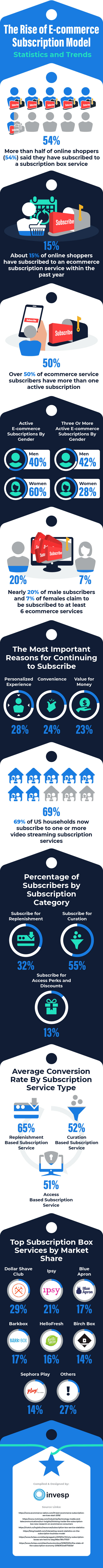 The Rise of E-commerce Subscription Model – Statistics and Trends