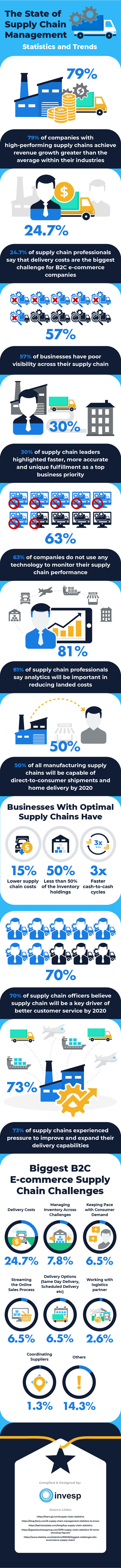 The State of Supply Chain Managment – Statistics and Trends