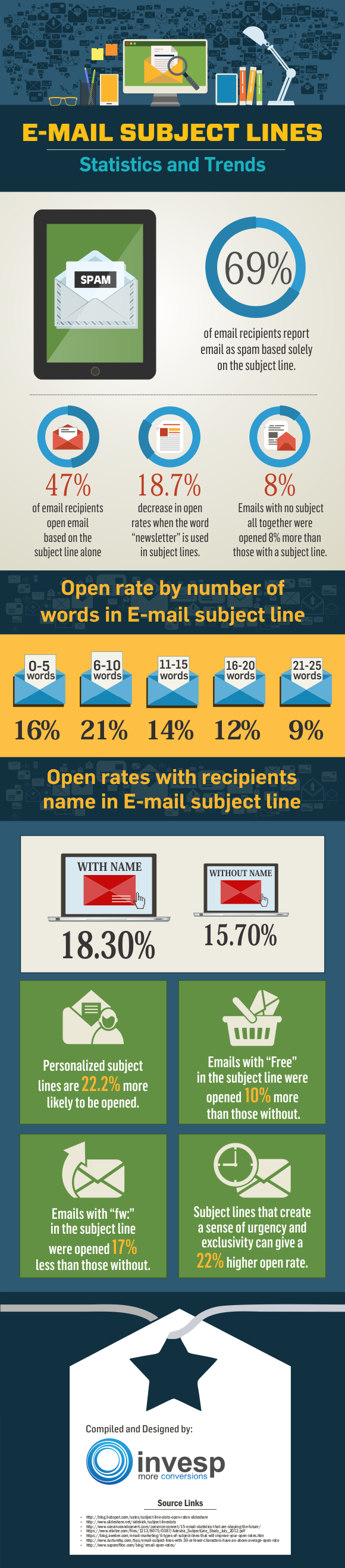Email Subject Lines Statistics and Trends
