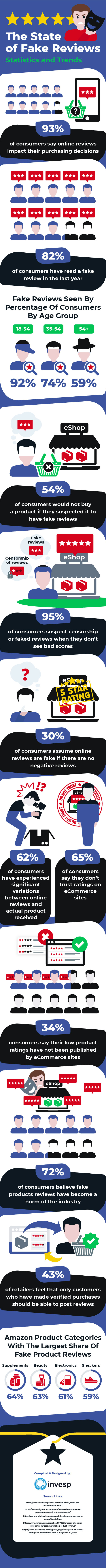 The State of Fake Reviews – Statistics and Trends