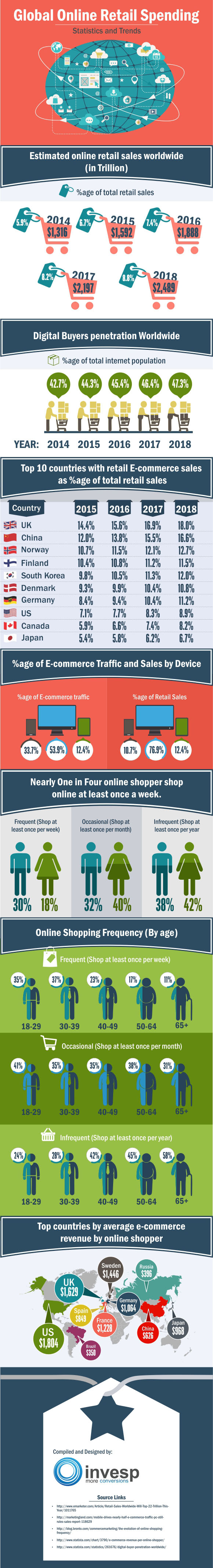 global online retail spending statistics and trends infographic