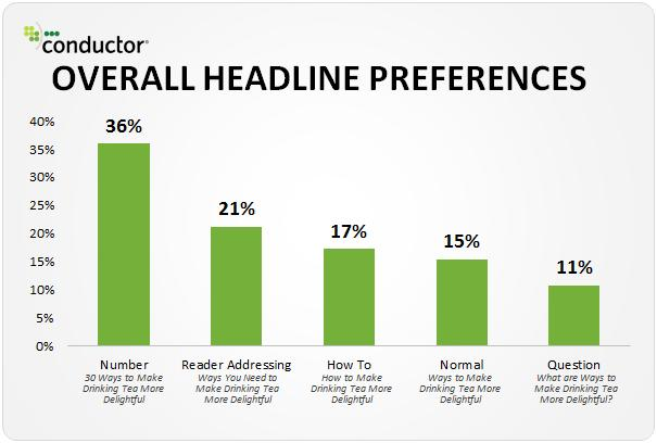headlines-preference-research