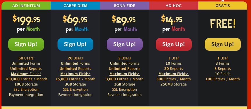 A/B Testing Pricing Page Redesign