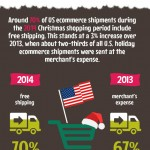 Holiday Shopping in Numbers- Statistics and Trends