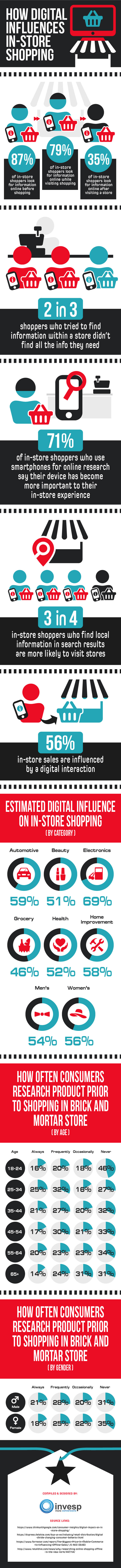 How digital influences in-store shopping