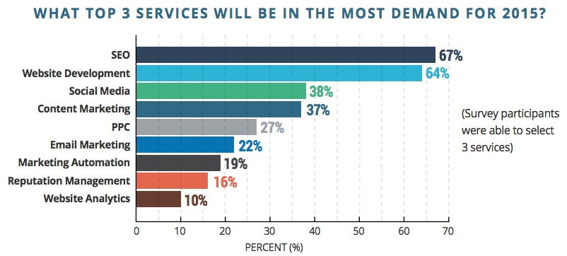 chart of top digital marketing services in demand for 2015