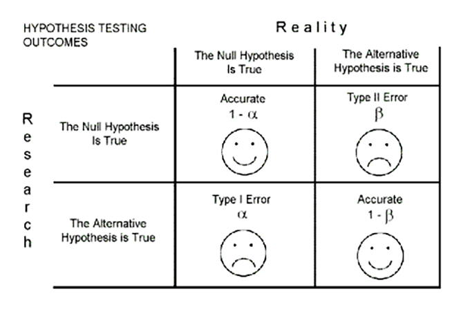 One Tailed Test Hypothesis