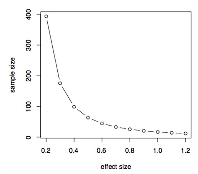 AB Test Sample Size